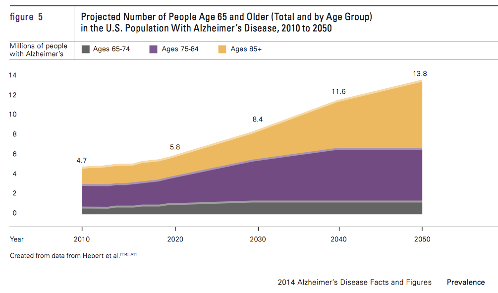 Facts and Figures on Alzheimer's Disease 2014