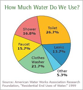 U.S. Water Usage