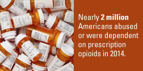 number-of-americans-dependent-on-prescription-opioids-in-2014